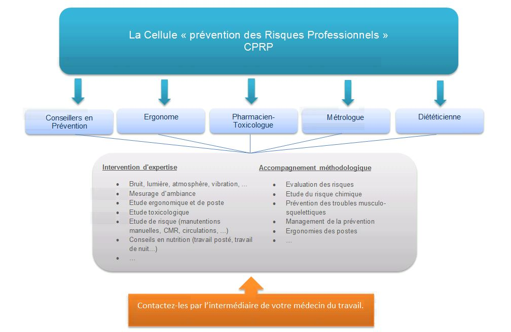 actions CPRP